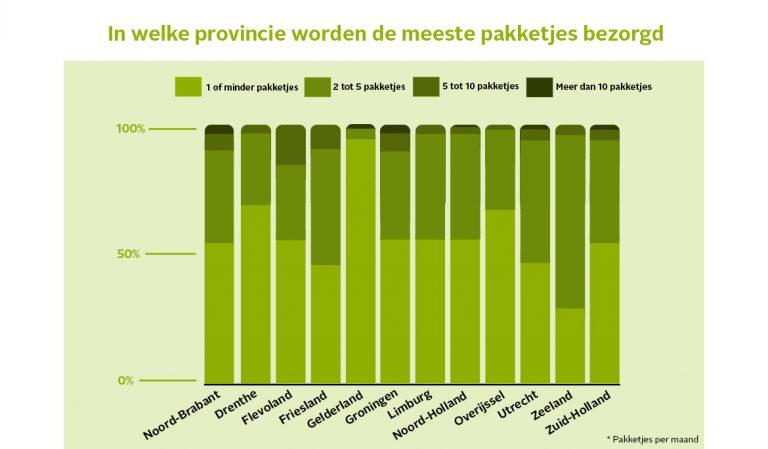 grafiek per provincie